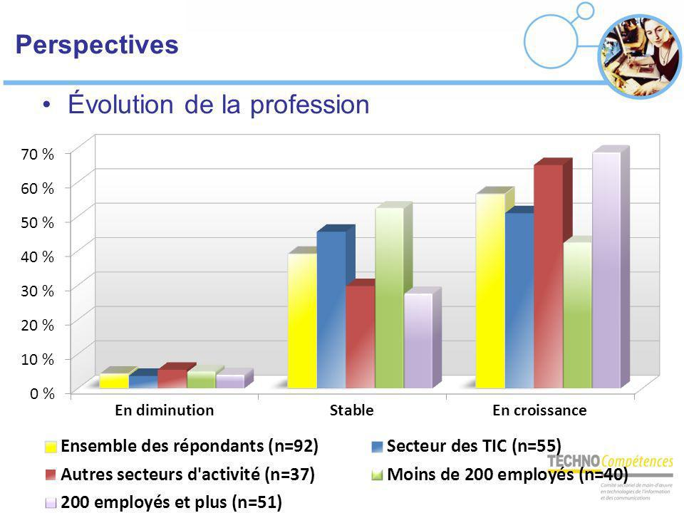 Évolution de la profession