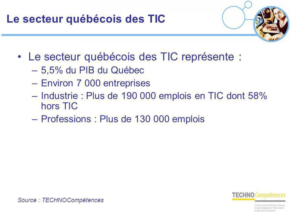 Le secteur québécois des TIC