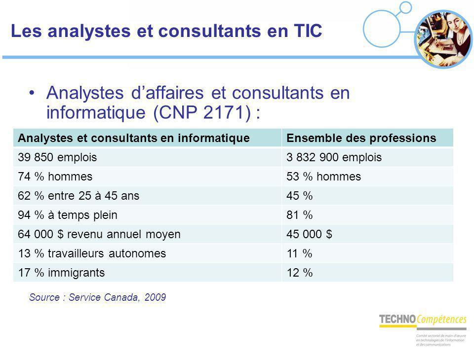 Les analystes et consultants en TIC