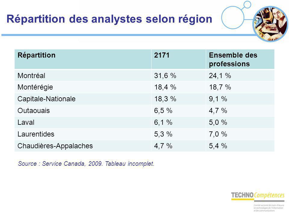 Répartition des analystes selon région