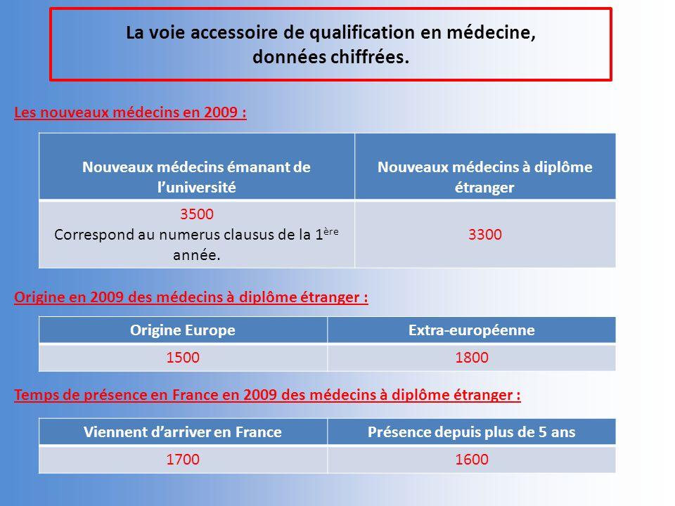 La voie accessoire de qualification en médecine, données chiffrées.
