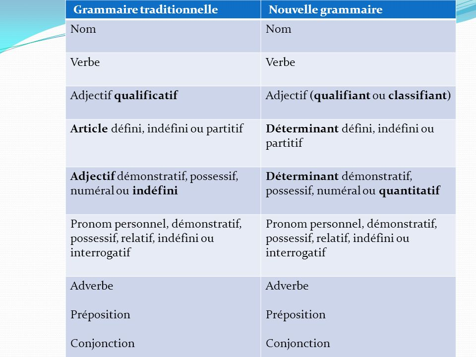 Grammaire traditionnelle
