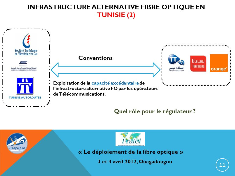 Infrastructure alternative fibre optique en tunisie (2)