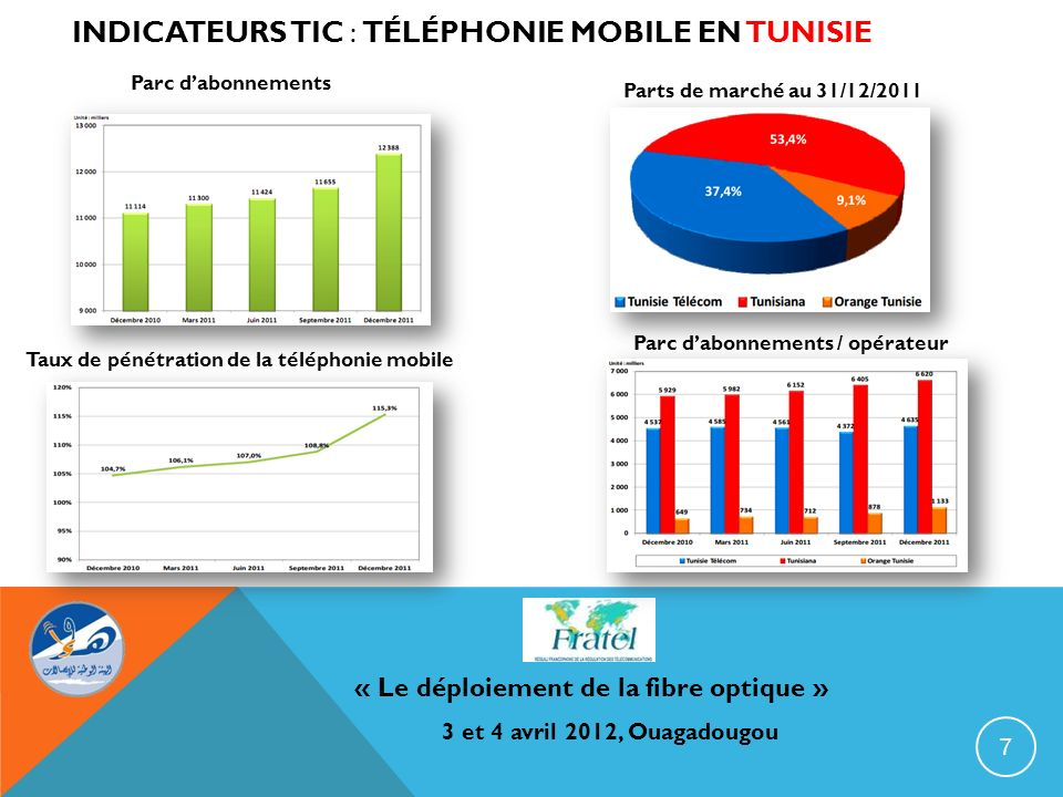 Indicateurs TIC : téléphonie mobile en Tunisie
