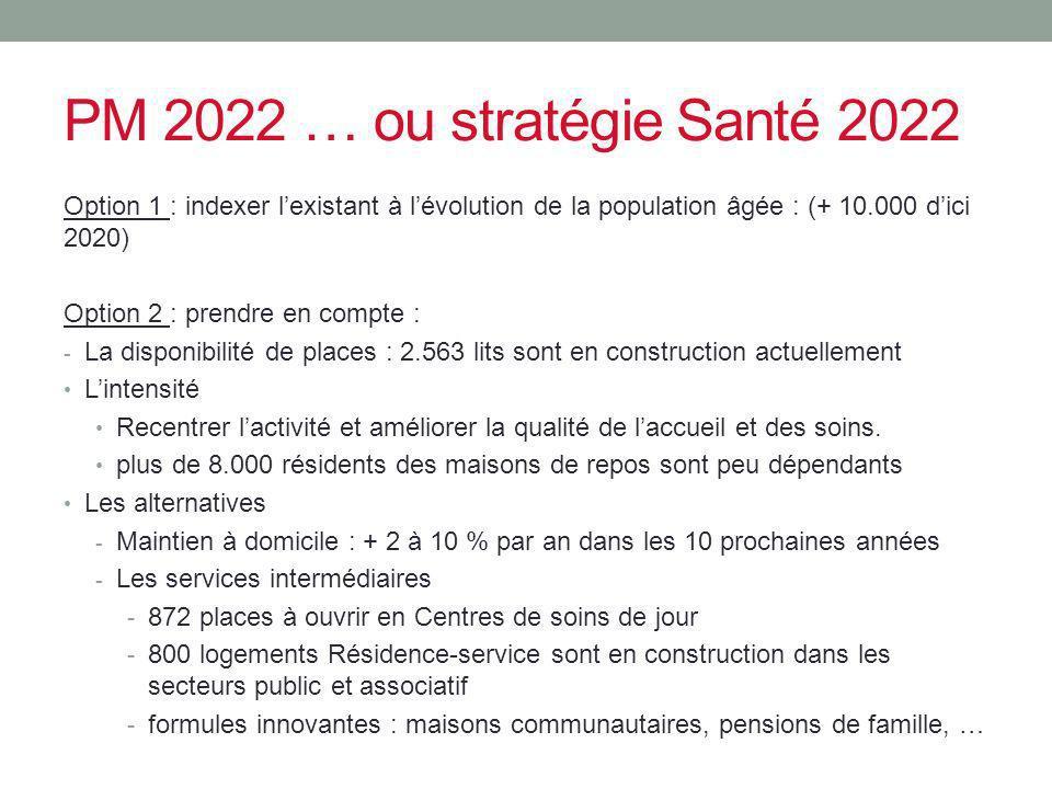 PM 2022 … ou stratégie Santé 2022 Option 1 : indexer l'existant à l'évolution de la population âgée : (+ 10.000 d'ici 2020)
