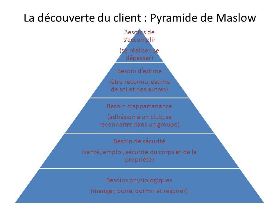 La découverte du client : Pyramide de Maslow