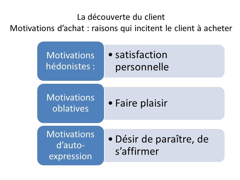 La découverte du client Motivations d'achat : raisons qui incitent le client à acheter