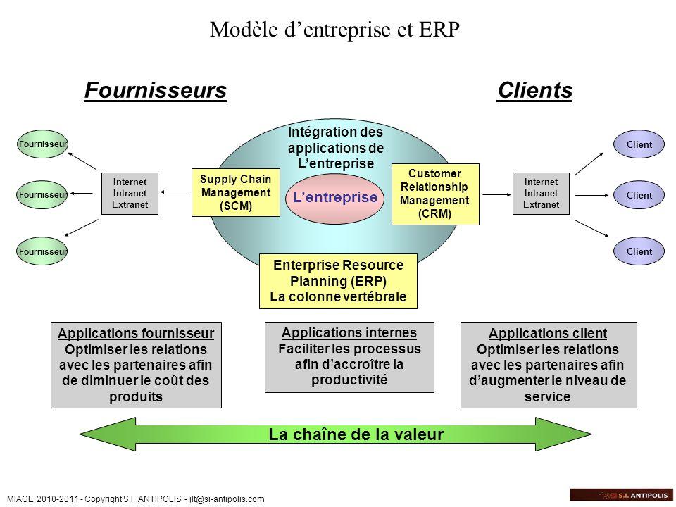 Modèle d'entreprise et ERP