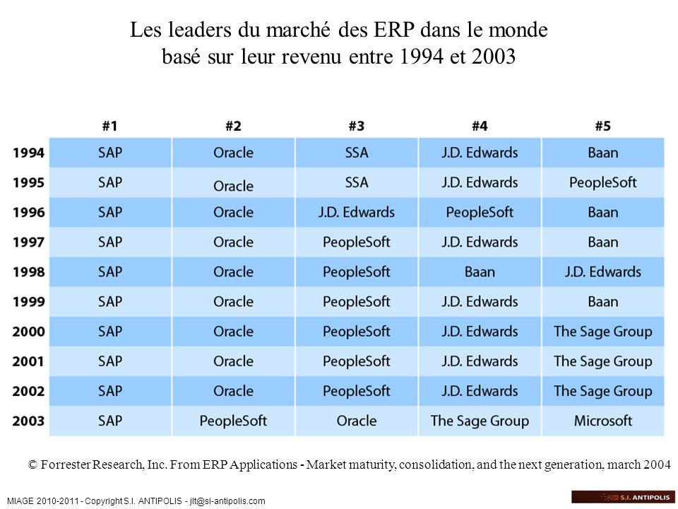 Les leaders du marché des ERP dans le monde