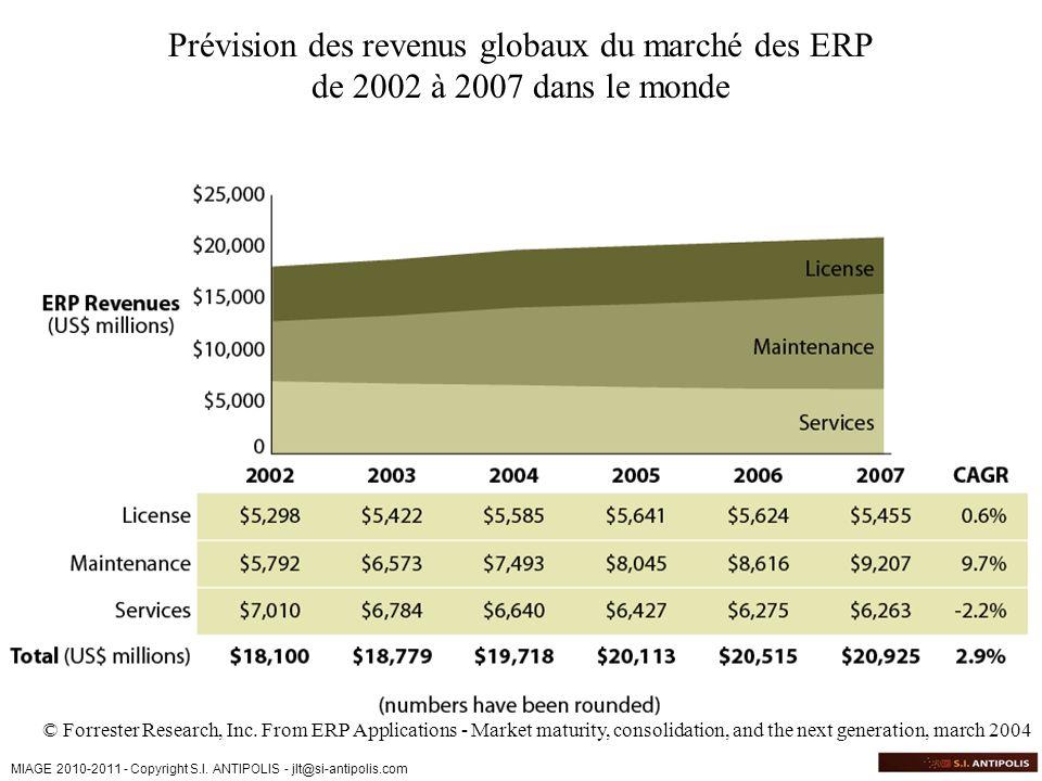 Prévision des revenus globaux du marché des ERP