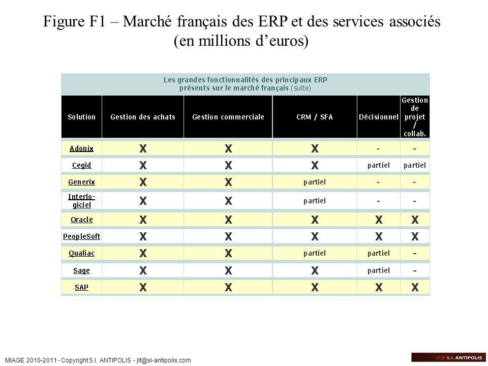Figure F1 – Marché français des ERP et des services associés