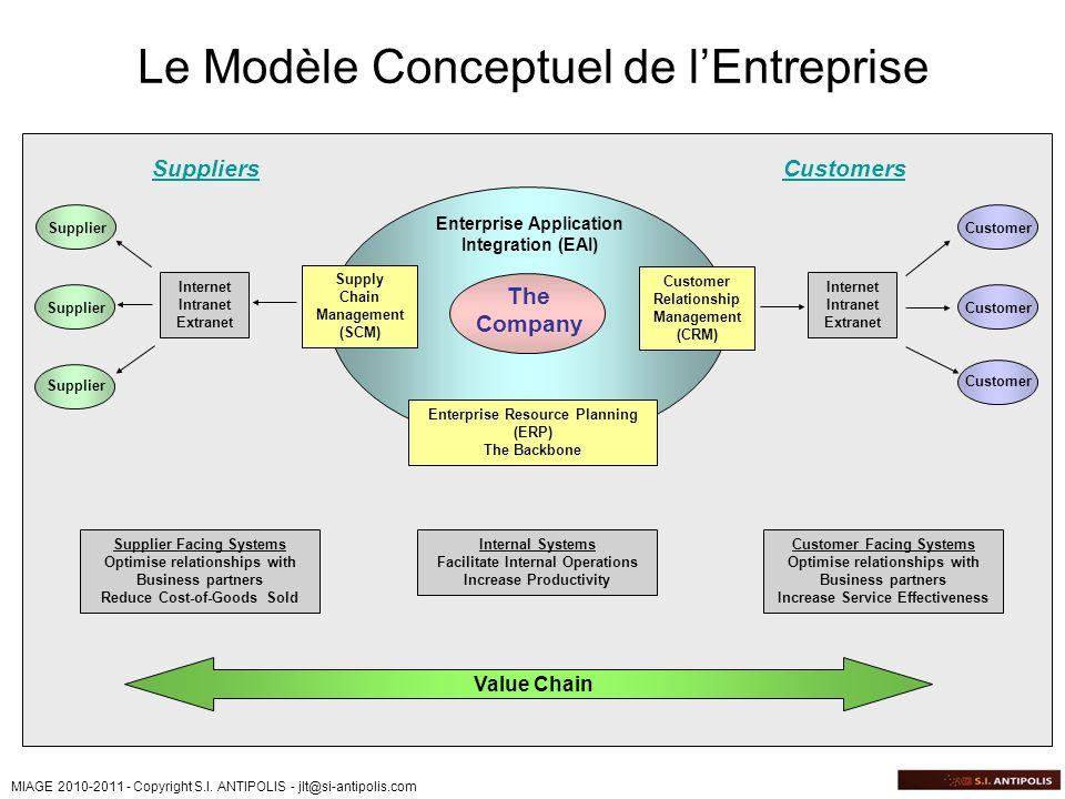 Le Modèle Conceptuel de l'Entreprise