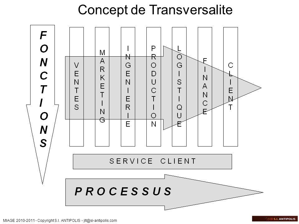 Concept de Transversalite