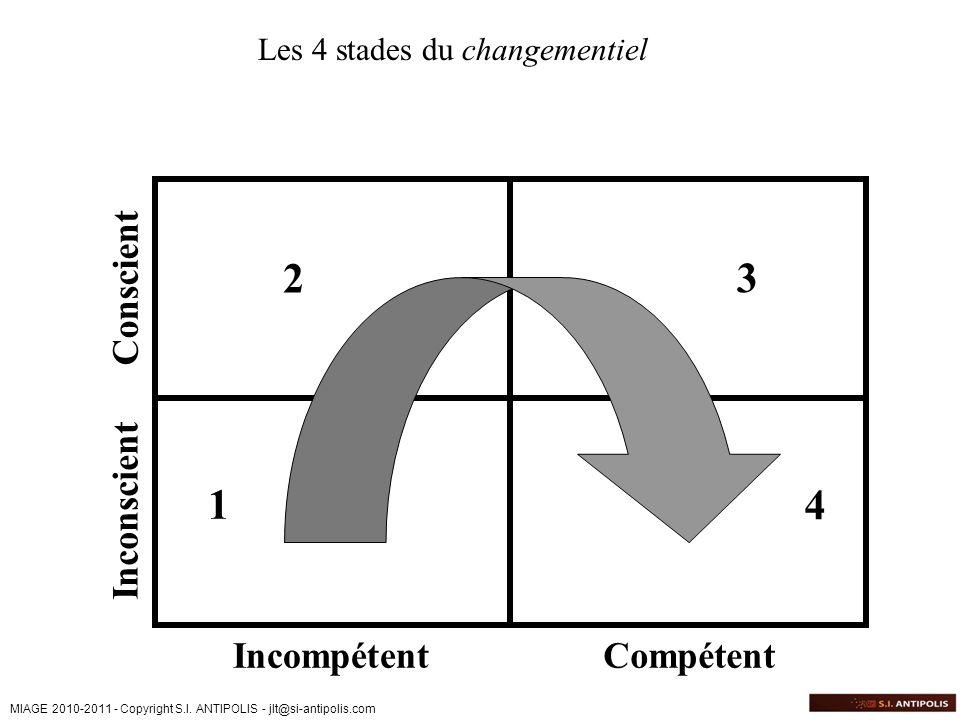 2 3 1 4 Conscient Inconscient Incompétent Compétent