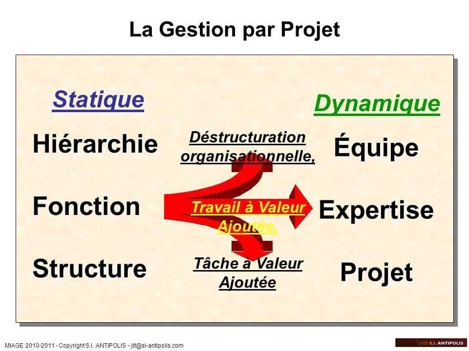 Équipe Expertise Projet