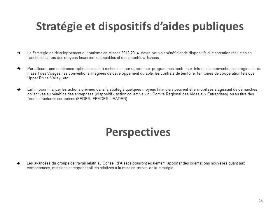 Stratégie et dispositifs d'aides publiques