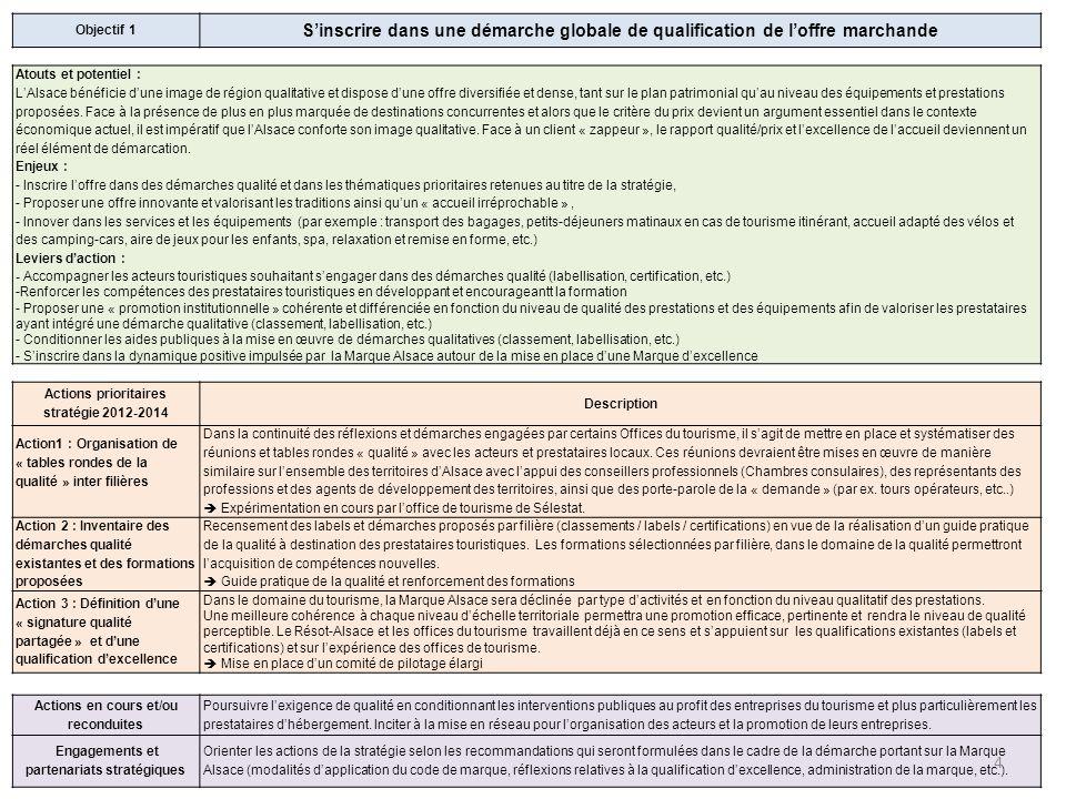Objectif 1 S'inscrire dans une démarche globale de qualification de l'offre marchande. Atouts et potentiel :