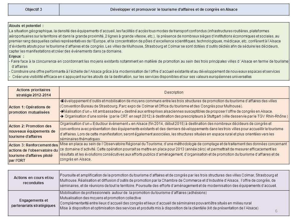 Actions prioritaires stratégie Description