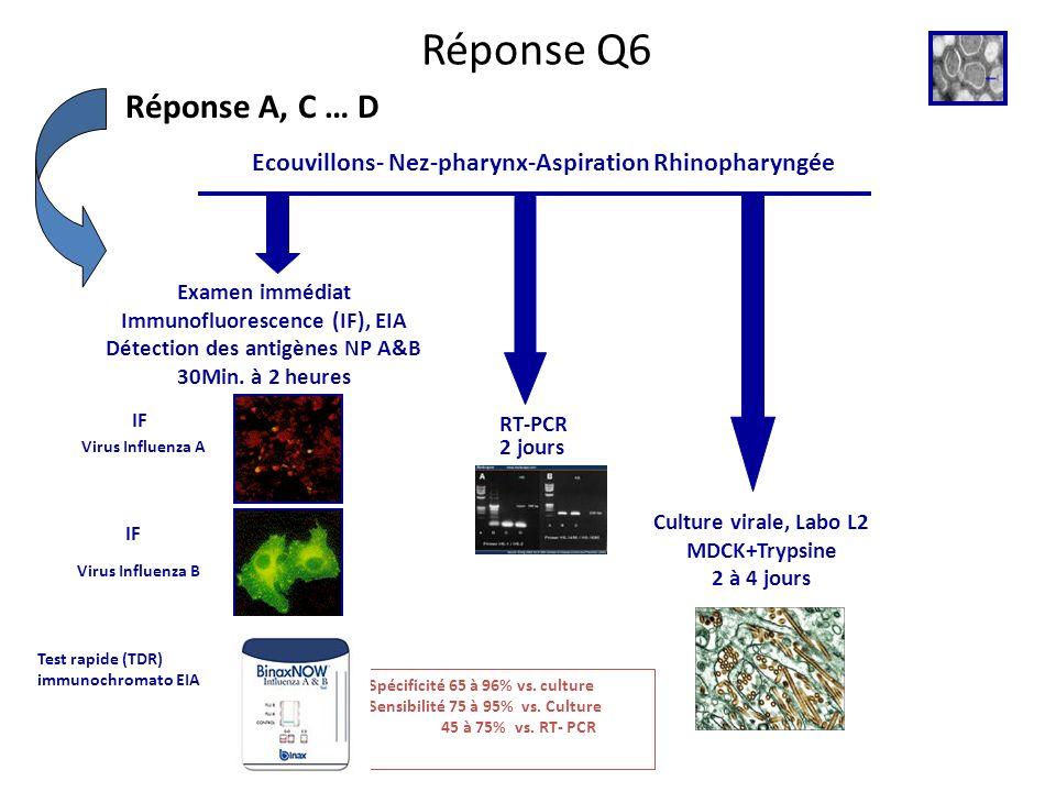 Réponse Q6 Réponse A, C … D. Ecouvillons- Nez-pharynx-Aspiration Rhinopharyngée. Examen immédiat.
