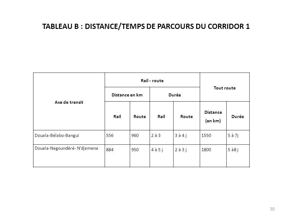 TABLEAU B : DISTANCE/TEMPS DE PARCOURS DU CORRIDOR 1