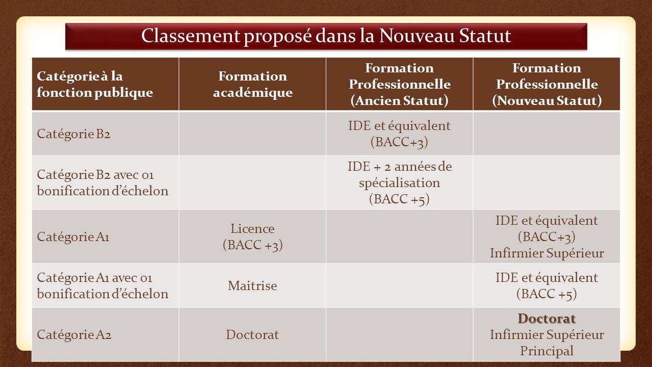 Classement proposé dans la Nouveau Statut