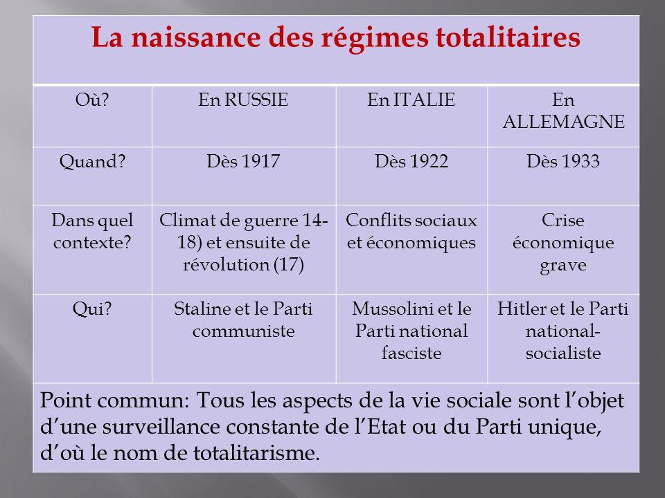 La naissance des régimes totalitaires