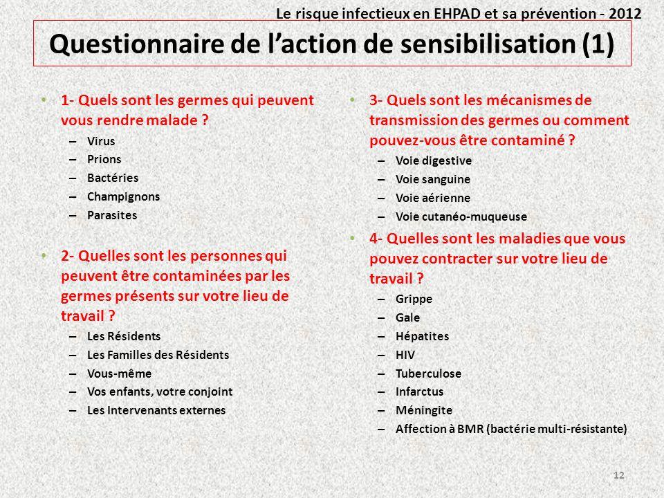 Questionnaire de l'action de sensibilisation (1)