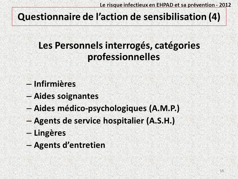 Questionnaire de l'action de sensibilisation (4)