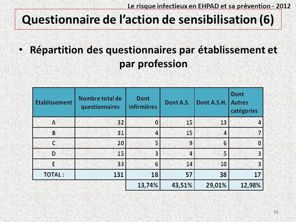 Questionnaire de l'action de sensibilisation (6)
