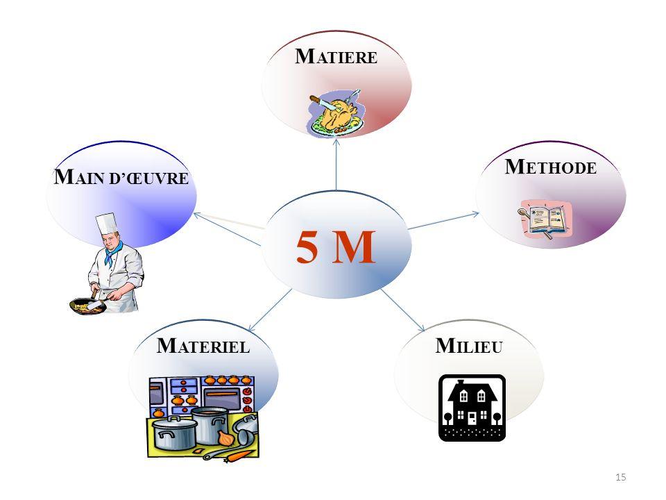 MAIN D'ŒUVRE MATERIEL MILIEU METHODE MATIERE 5 M 15