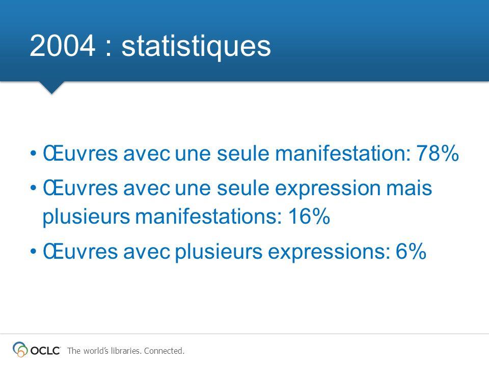 2004 : statistiques Œuvres avec une seule manifestation: 78%