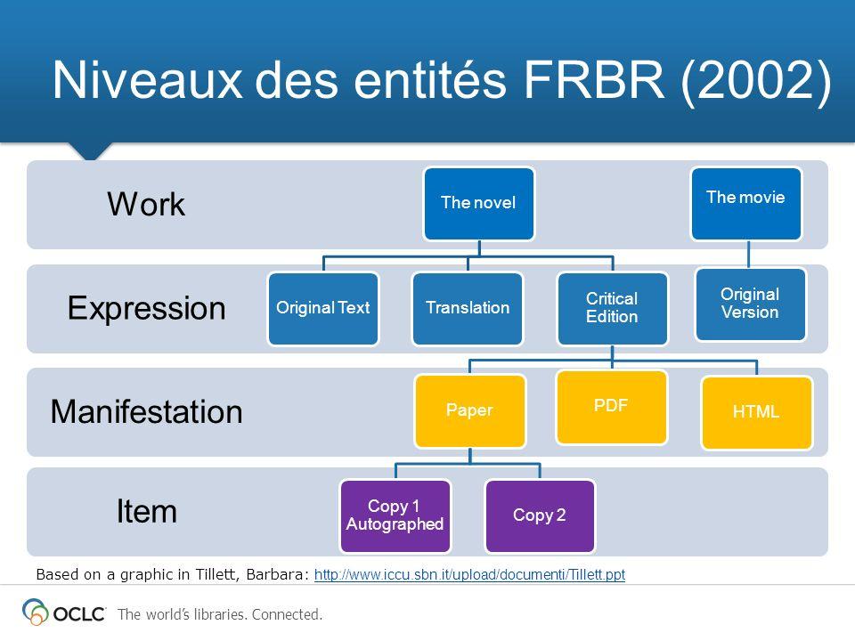 Niveaux des entités FRBR (2002)