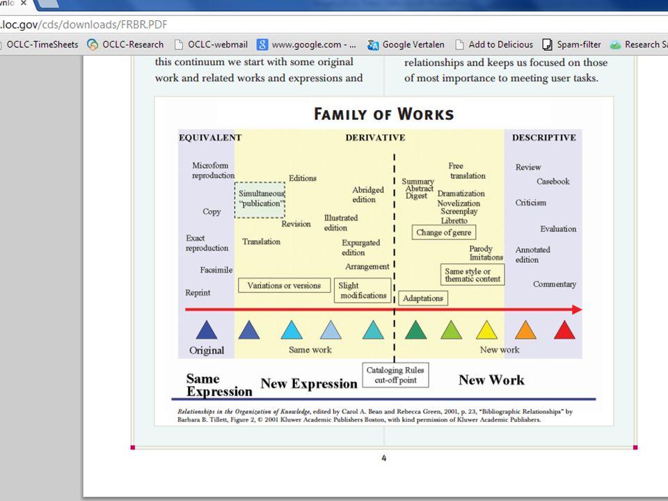 Cette illustration du document FRBR montre bien les zones grises entre les catégories FRBR ...