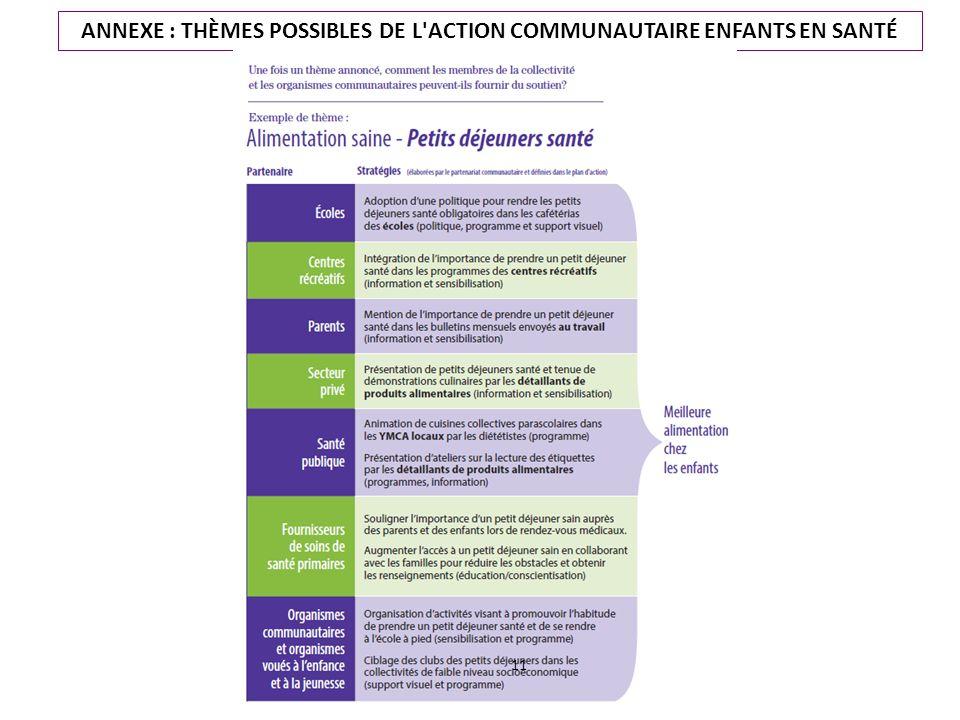 ANNEXE : THÈMES POSSIBLES DE L ACTION COMMUNAUTAIRE ENFANTS EN SANTÉ