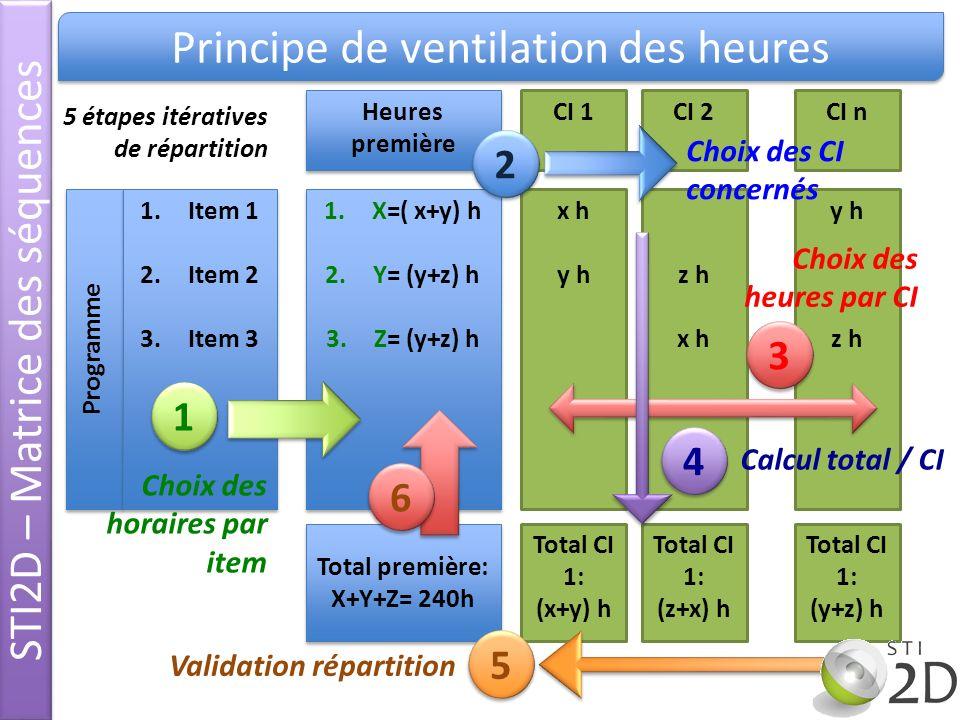 STI2D – Matrice des séquences Principe de ventilation des heures