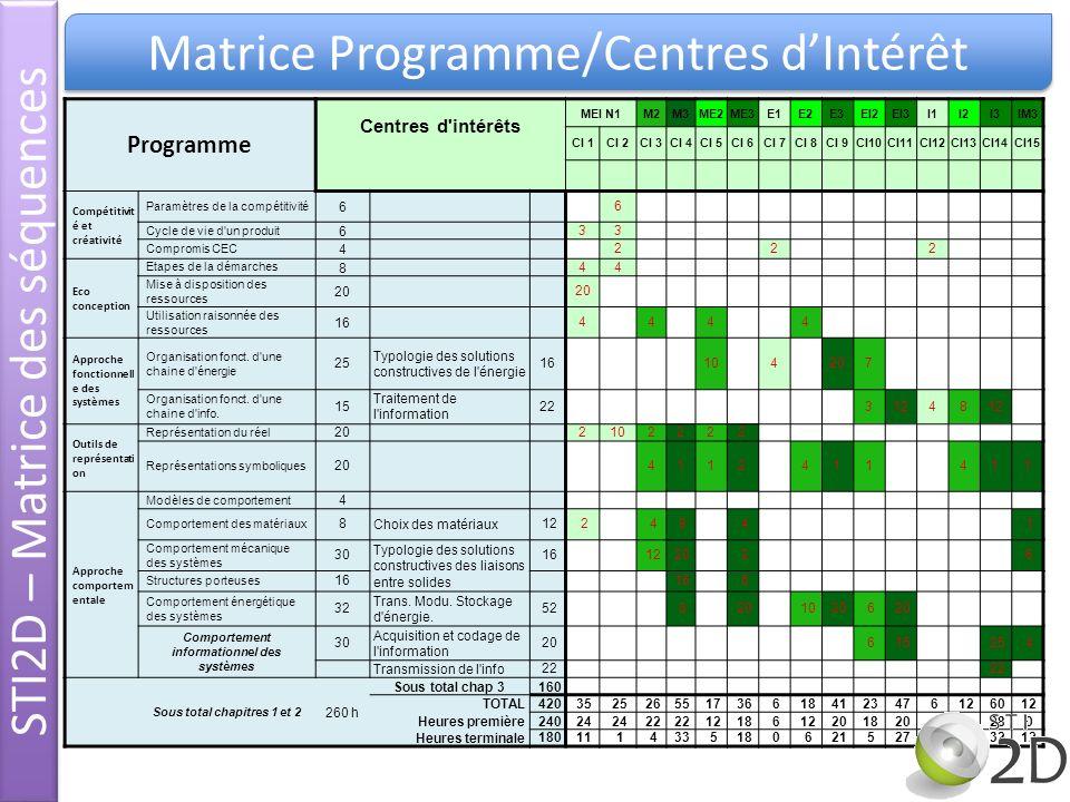 Comportement informationnel des systèmes Sous total chapitres 1 et 2