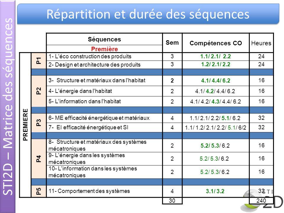 STI2D – Matrice des séquences Répartition et durée des séquences