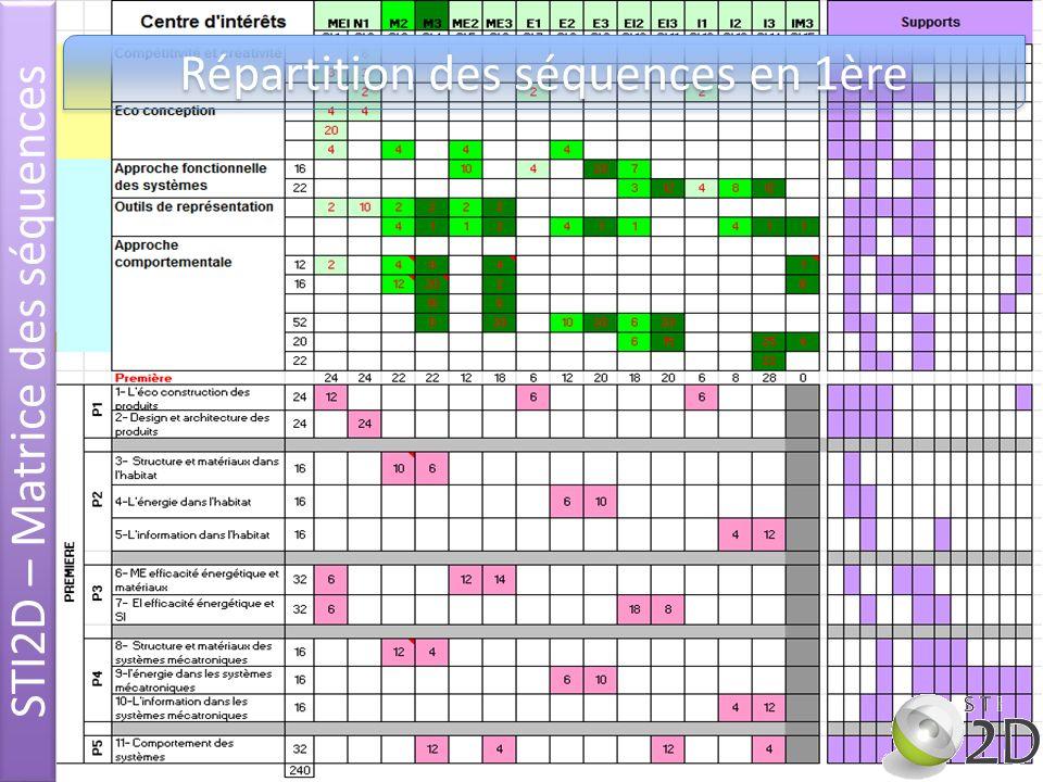 STI2D – Matrice des séquences Répartition des séquences en 1ère