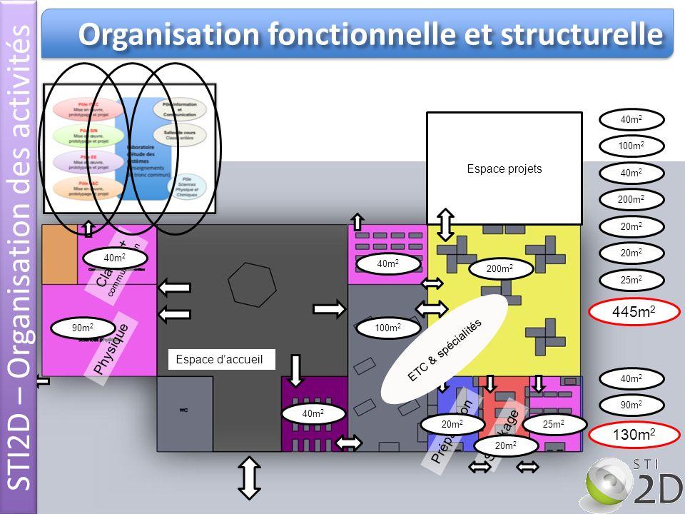 STI2D – Organisation des activités