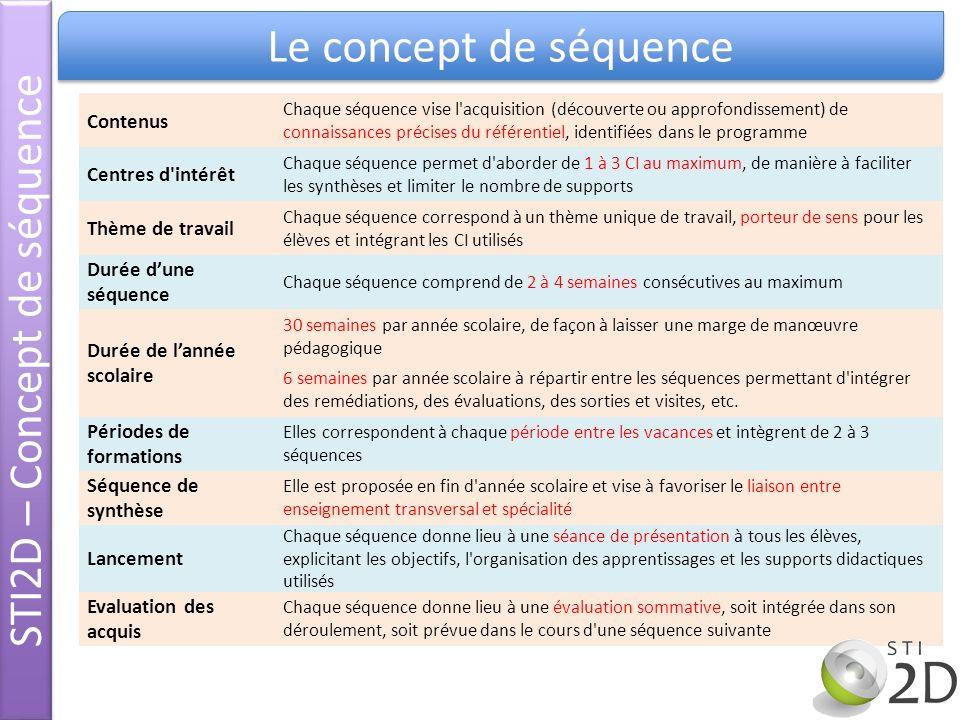 STI2D – Concept de séquence