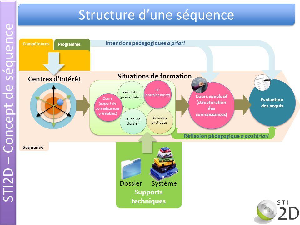 STI2D – Concept de séquence Structure d'une séquence