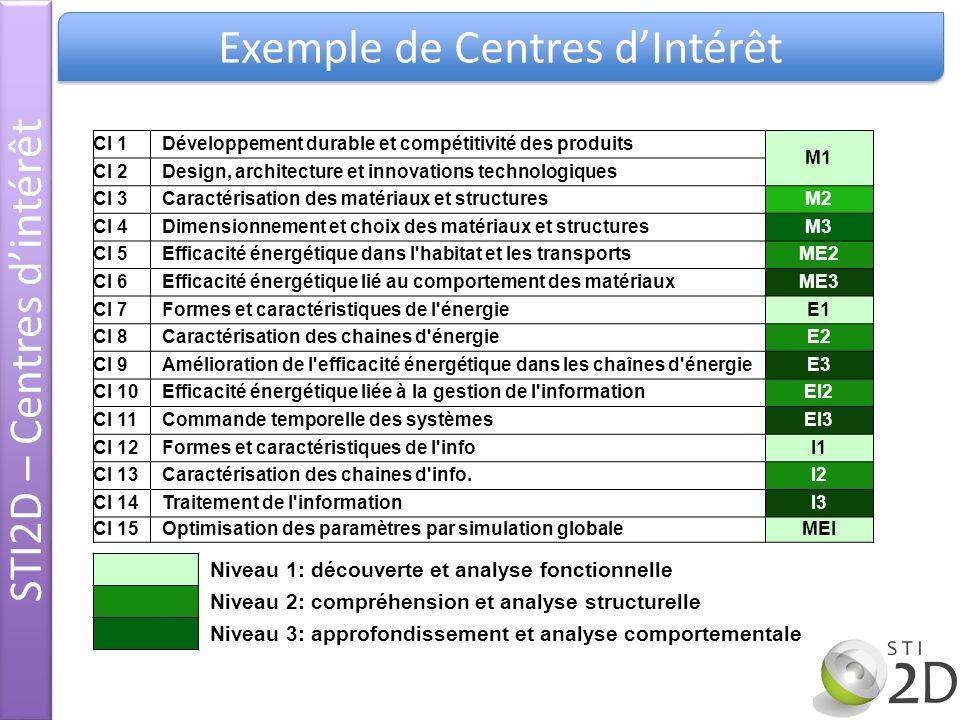 STI2D – Centres d'intérêt Exemple de Centres d'Intérêt