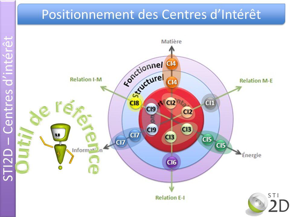 Outil de référence Positionnement des Centres d'Intérêt