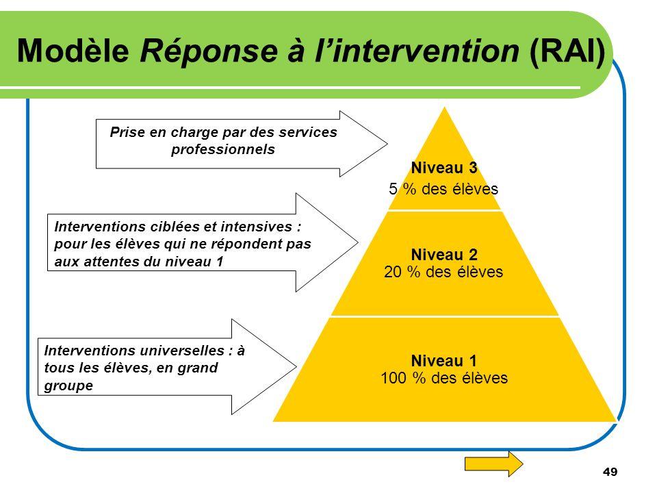 Modèle Réponse à l'intervention (RAI)