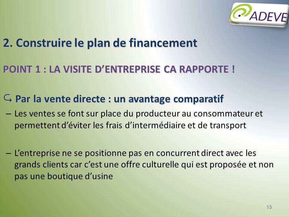2. Construire le plan de financement