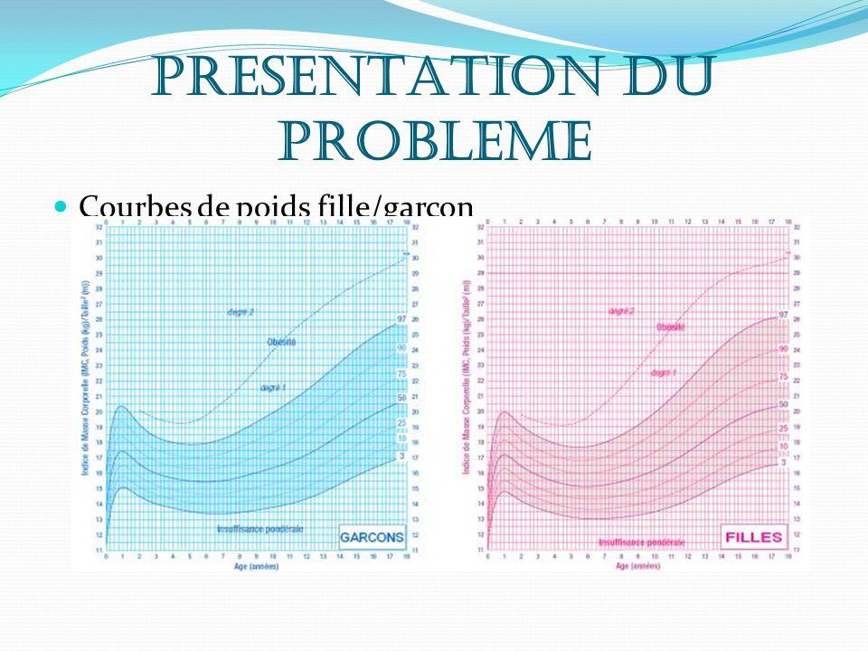 PRESENTATION DU PROBLEME