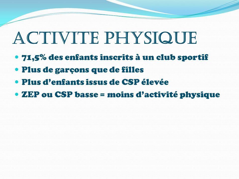 ACTIVITE PHYSIQUE 71,5% des enfants inscrits à un club sportif