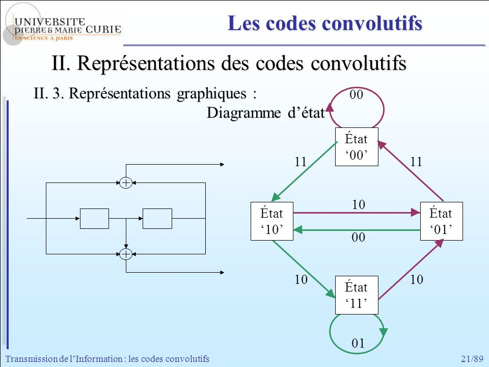 II. Représentations des codes convolutifs