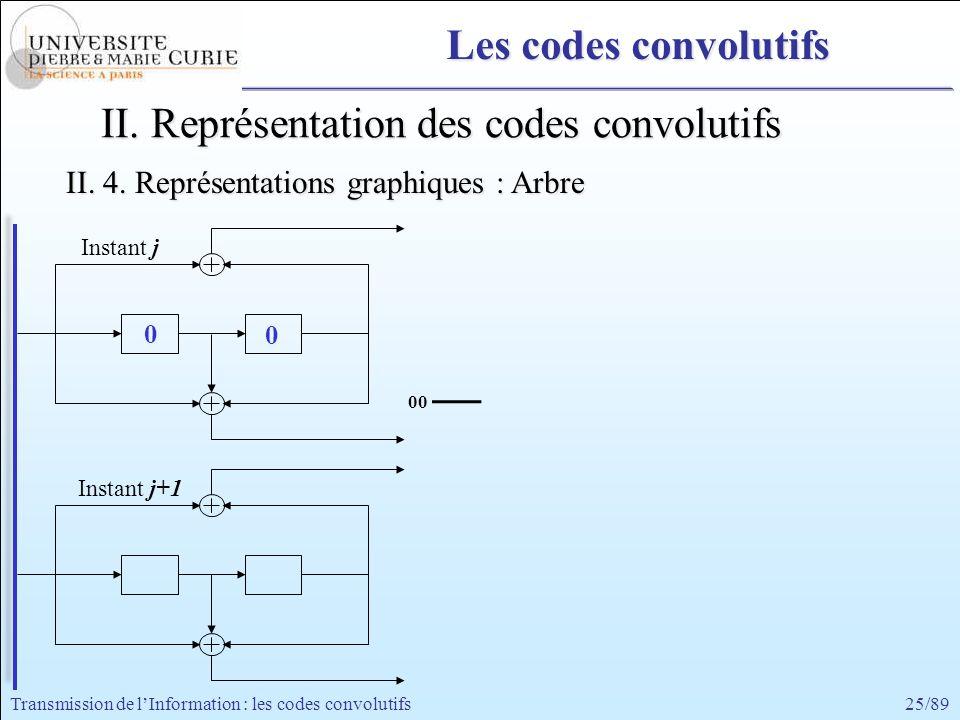 II. Représentation des codes convolutifs