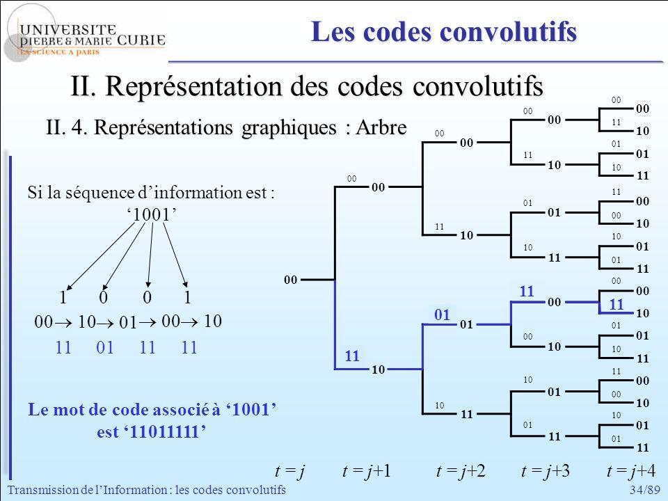 Le mot de code associé à '1001' est '11011111'